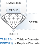 Depth and Table Explanation